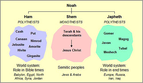ancient history, bible history, Noah family tree, genealogy, Noah's sons, Table of Nations