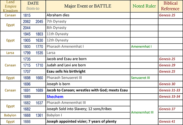 bible timeline, world history timeline, ancient history, Bible history, religious wars, military history, events in history, war timeline, ancient warfare