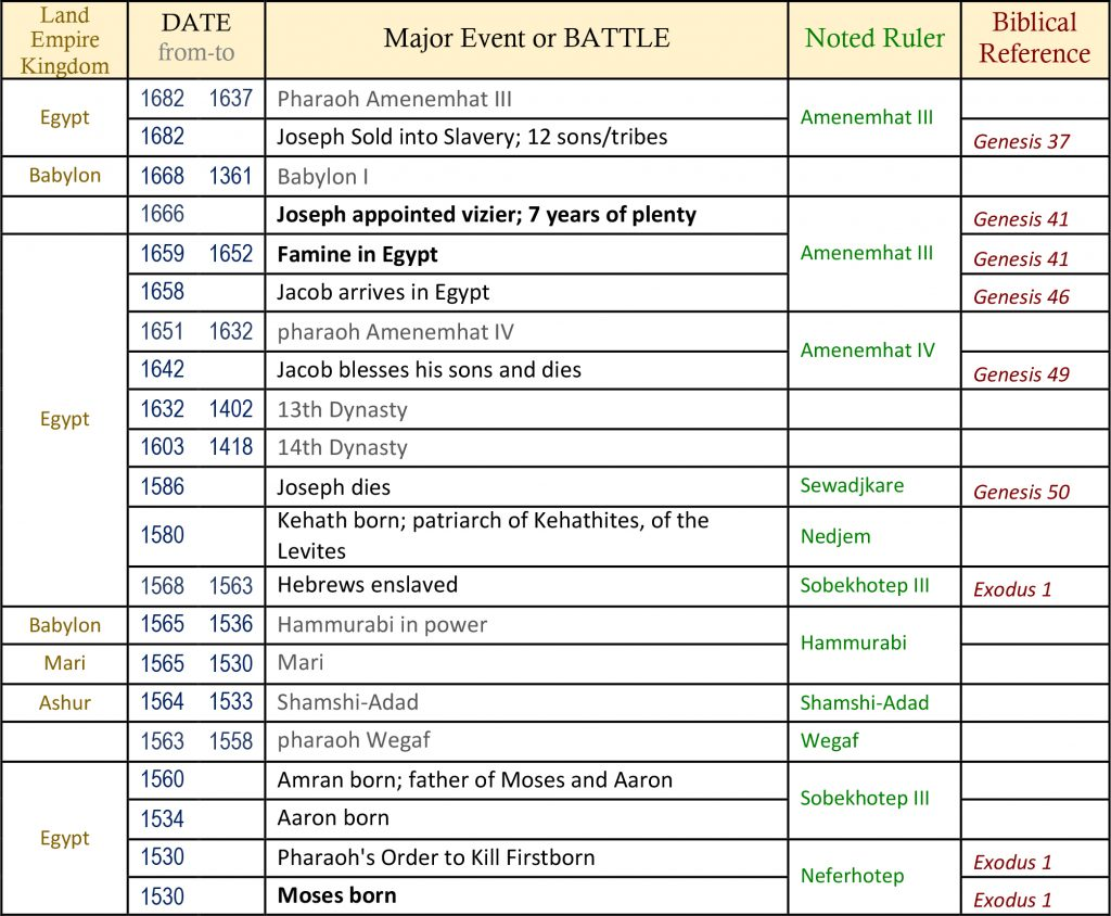 bible timeline, world history timeline, ancient history, Bible history, religious wars, military history