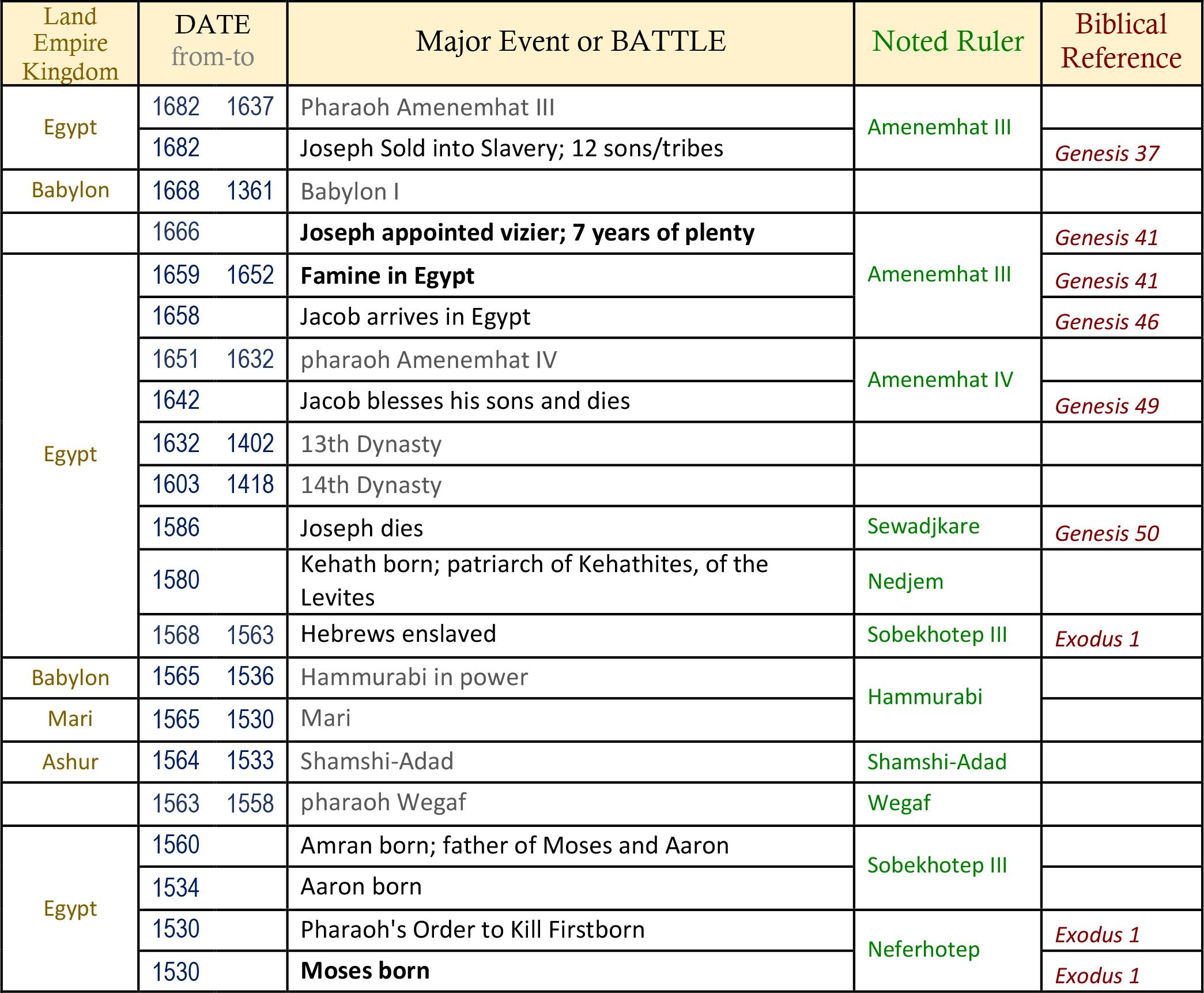 Family Breakup TIMELINE - Gods War Plan   Best Bible Battles & War