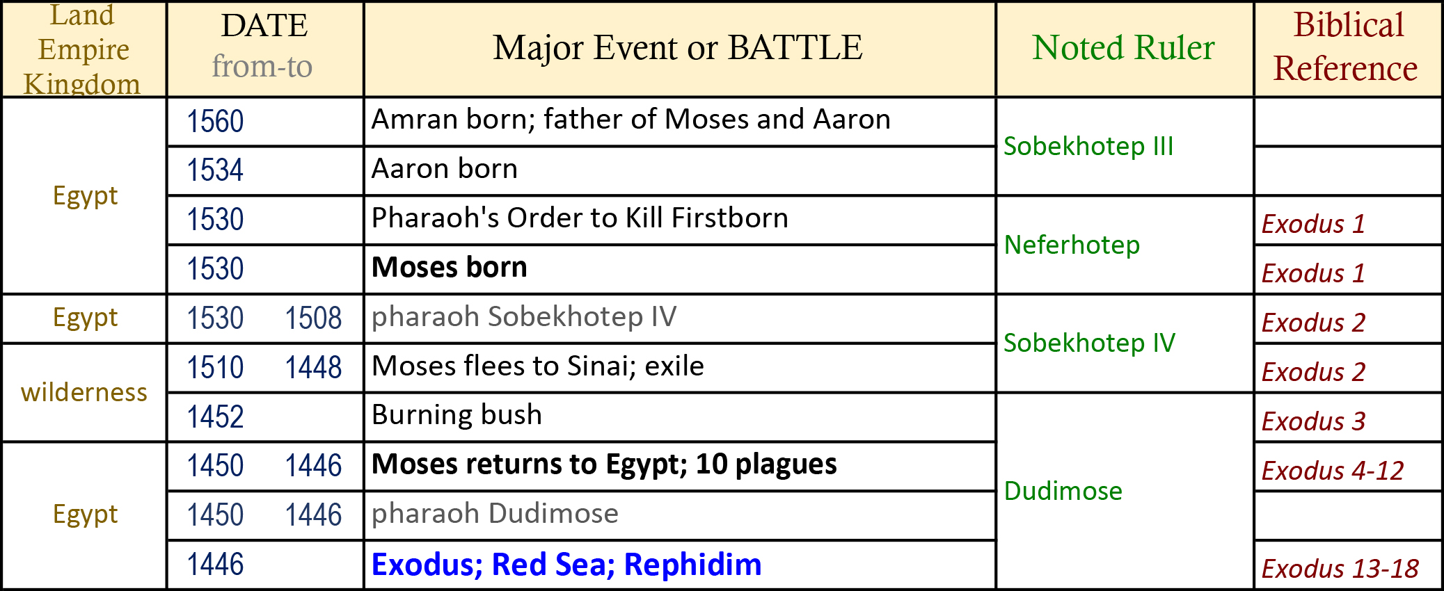 Ancient history egypt first superpower pharaohs moses runs away bible timeline world history timeline ancient history bible history religious wars altavistaventures Images