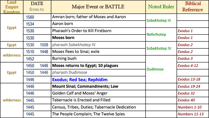 bible timeline, world history timeline, ancient history, Bible history, religious wars, military history, events in history, war timeline, ancient Egypt, Bible battles, RED SEA CROSSING, Exodus 14, Escape from Egypt, Egyptian Chariots Drown, God delivers the Hebrews