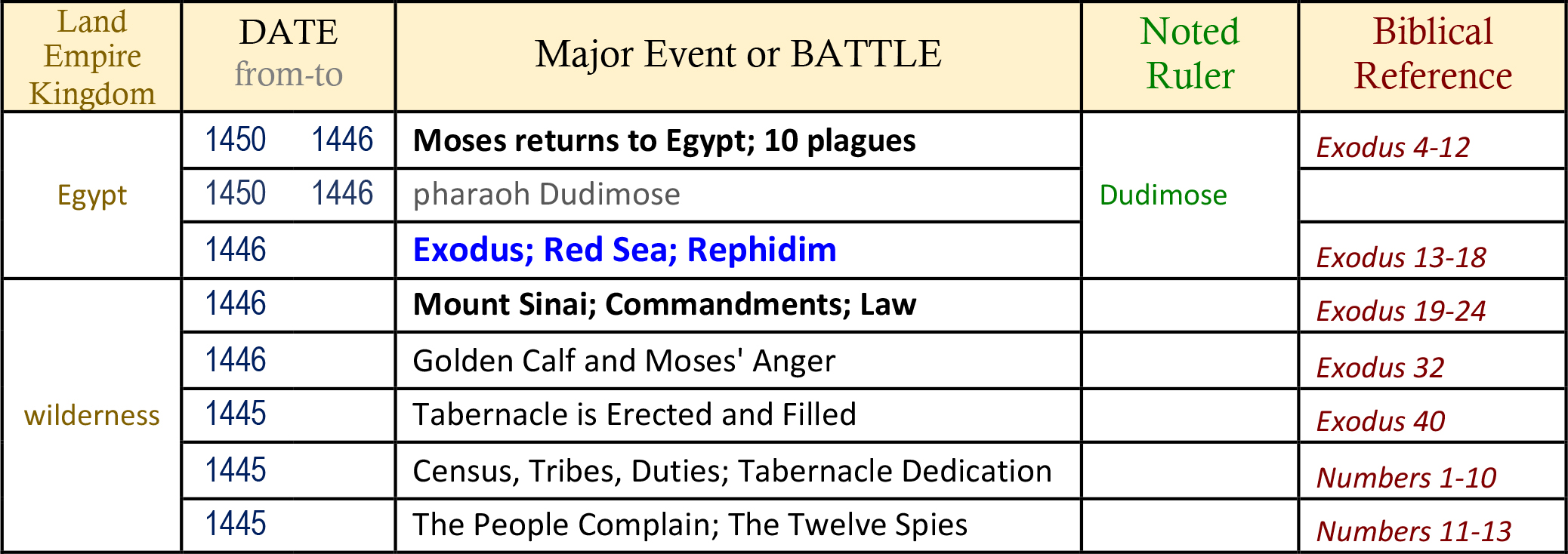 Bible Battles - Battle of REPHIDIM - Defeat of the ...