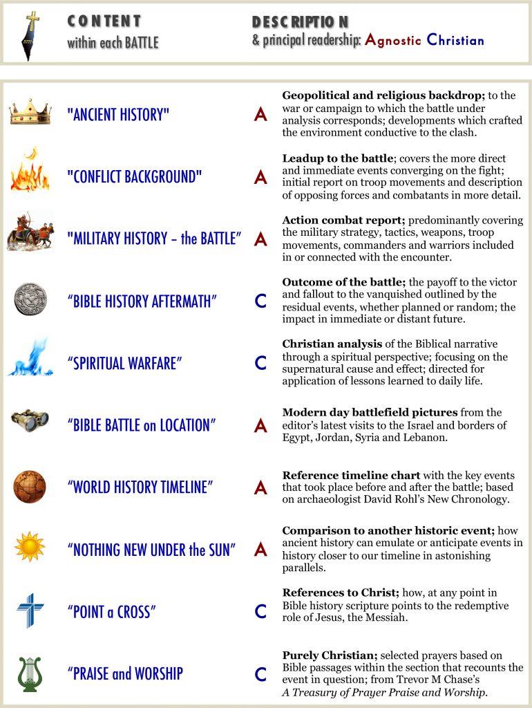 spiritual warfare, ancient history, bible timeline, bible history, warfare definition, military history, religious wars, ancient maps, spiritual warrior