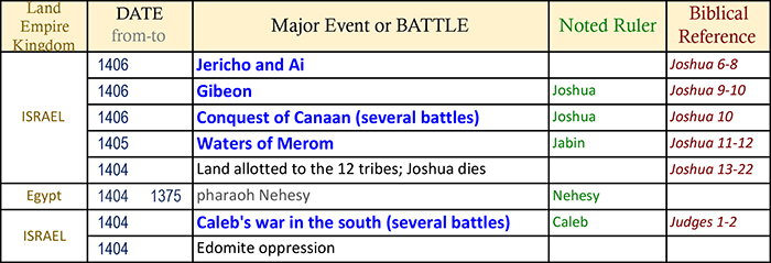 bible timeline, world history timeline, ancient history, Bible history, religious wars, military history, events in history, war timeline, Battle of Waters of Merom, Joshua 11, Northern Kings; King Jabin of Hazor; Canaan North Campaign