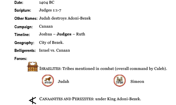 Army of God, ancient history, Bible history, war history, military history, ancient warfare, Bible battles, Battle of BEZEK, Judges 1, Adoni-Bezek, Judah and Simeon attack Canaanites and Perizzites, Bezek toes cut off