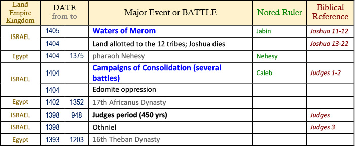 bible timeline, world history timeline, ancient history, Bible history, religious wars, military history, events in history, war timeline, ancient warfare, Bible battles, Occupation of Canaan, Occupation of the Promised Land, death of Joshua, Judges 1-2