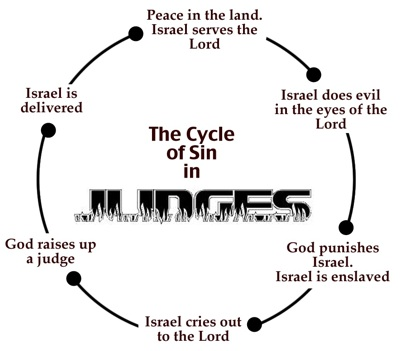 ancient history, bible history, war history, ancient warfare, Bible battles, The Book of Judges, Invasion of Canaan; Occupation of the Promised Land, Judges 3