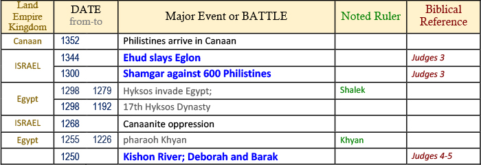 bible timeline, world history timeline, ancient history, Bible history, religious wars, military history, events in history, war timeline, Shamgar, Philistines, Canaanites, Judges 3