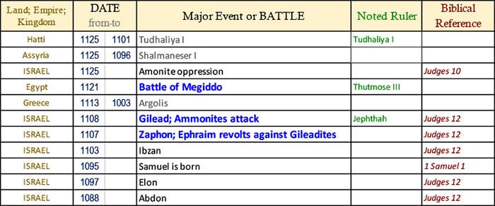 Bible Battles timeline
